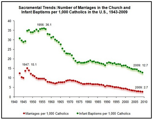 Marriage-trends.jpg