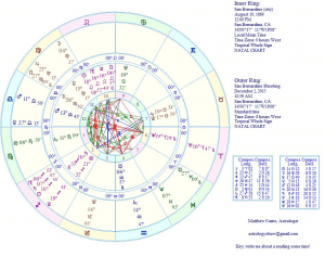 beliefnet astrology matthew currie san bernardino shooting