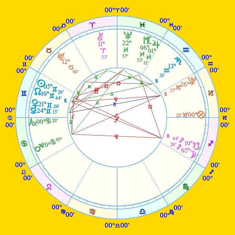 December 2021 Solar Eclipse Astrology