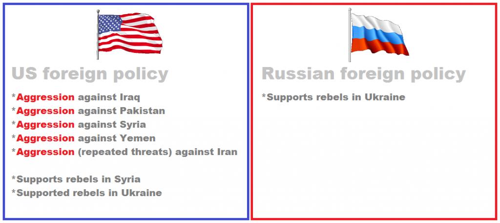 US and Russia comparison