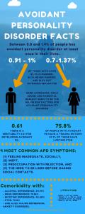 avoidant personality disorder infographic | Terezia Farkas | depression help | Beliefnet
