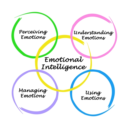 emotional intelligence | author | Terezia Farkas | depression help | Beliefnet