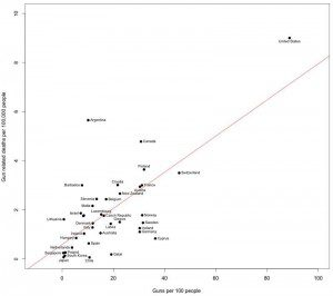 Gun ownership per capita vs deaths from guns, by country - click to enlarge